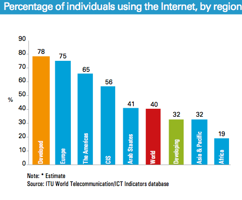 Percentage of individuals using the internet, by region, 2014