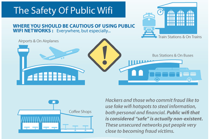 Safety of Public Wifi