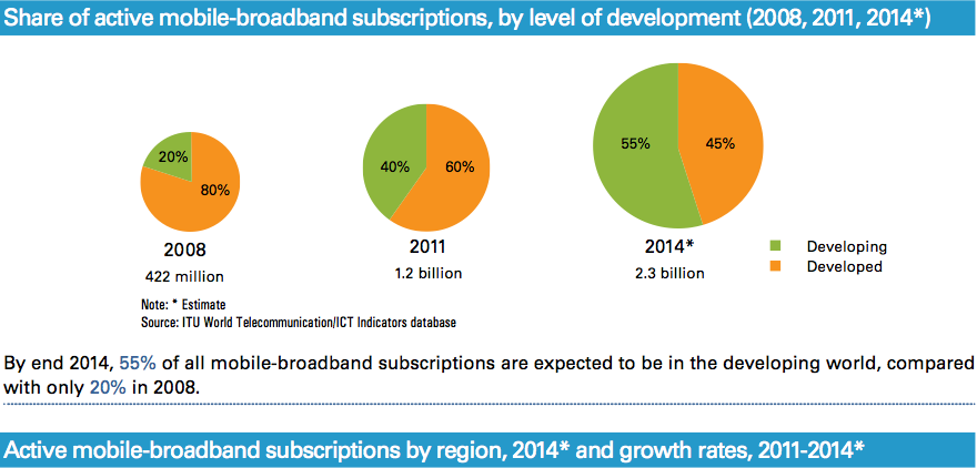 Global active mobile broadband subscriber growth