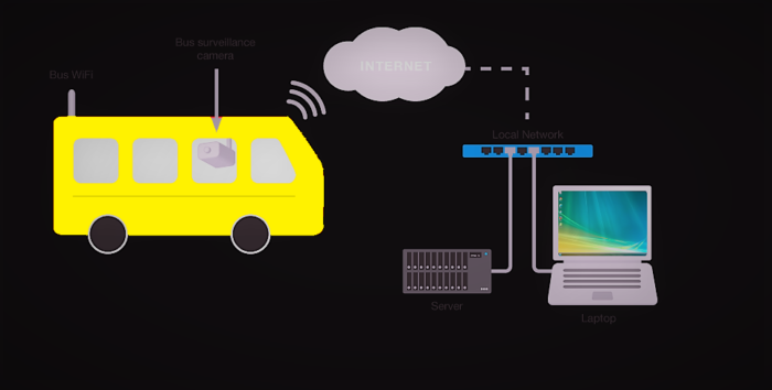 PicoBRCK and SupaBRCK Vehicle Tracking Systems